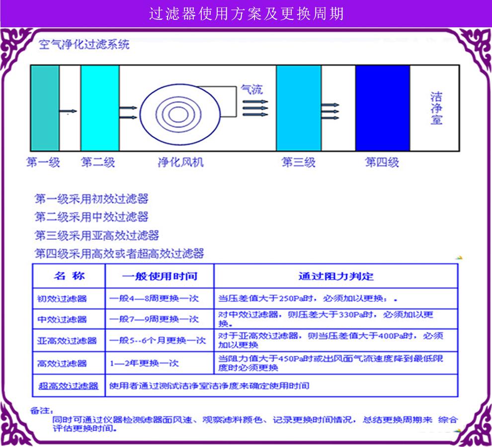 初中高效空气过滤器使用说明